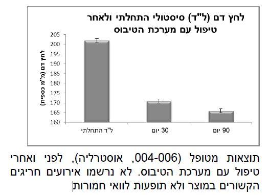 doctor_michael_jonas_israel_yonash_therapeutic-intra-vascular-ultrasound-tivus_2